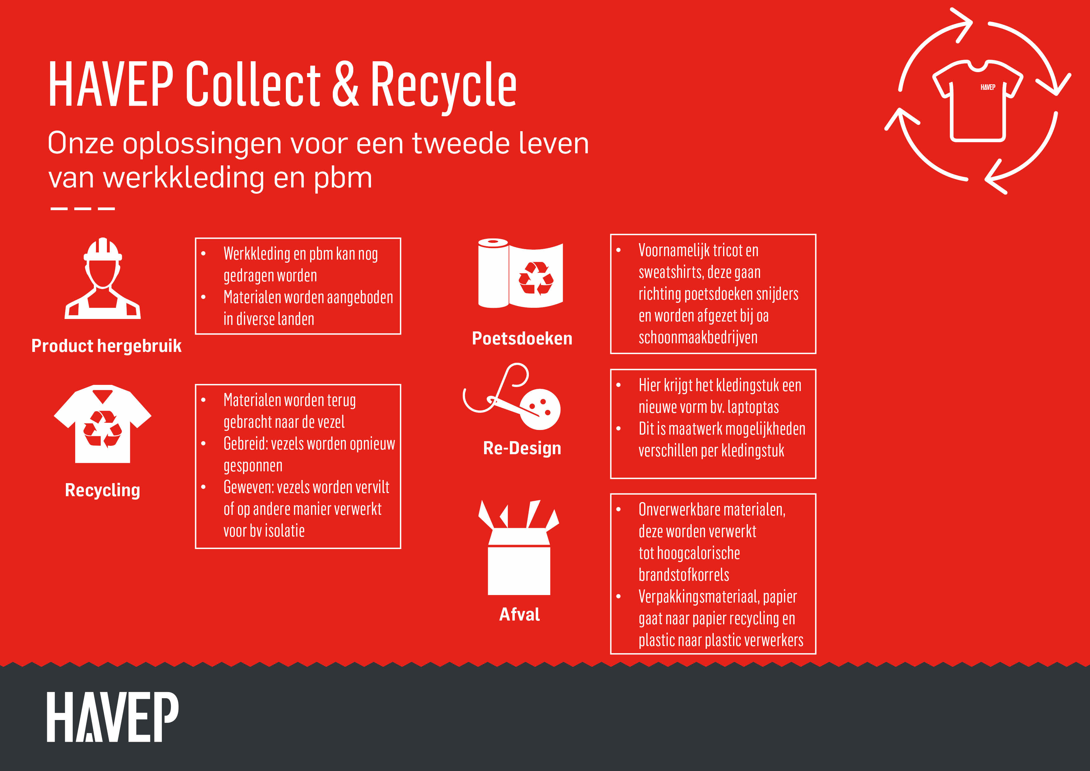Toepassing HAVEP Collect en Recycle